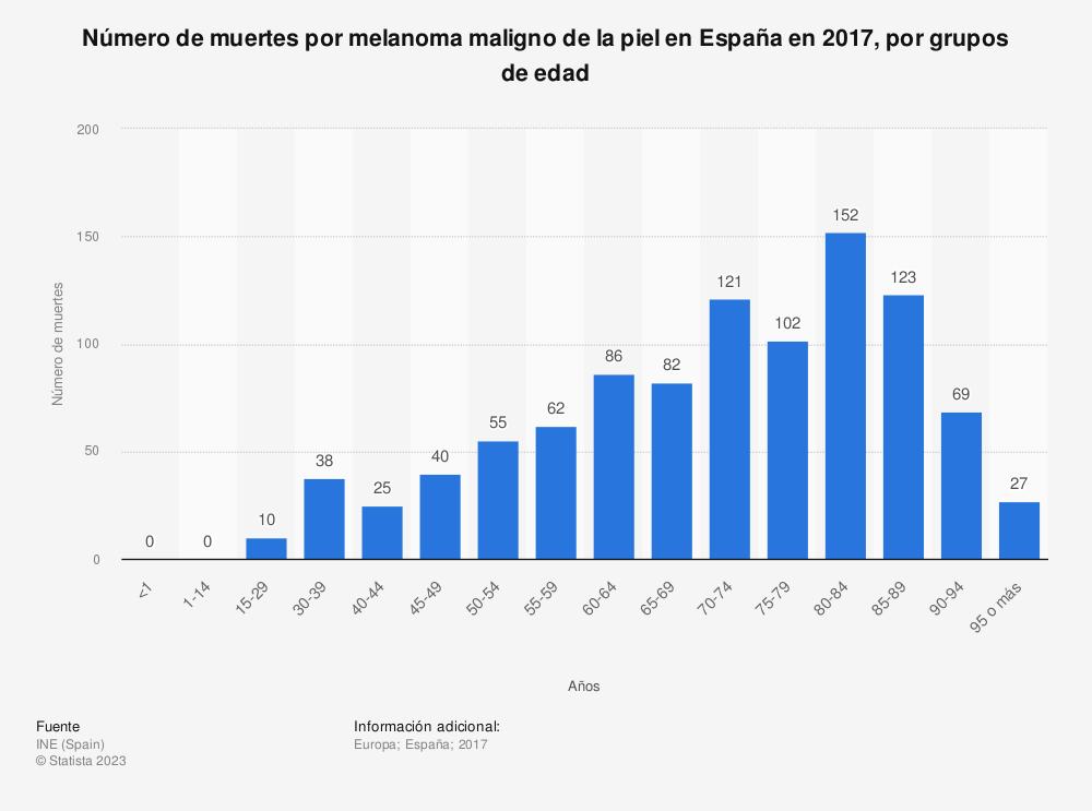 Estadística: Número de muertes por melanoma maligno de la piel en España en 2017, por grupos de edad | Statista