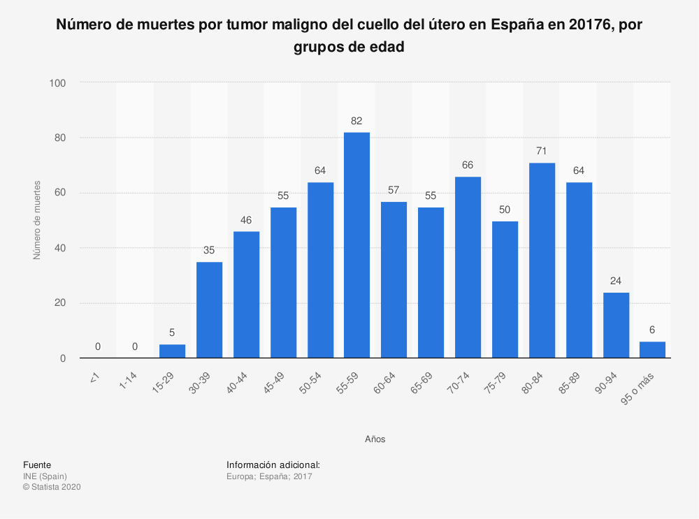 Estadística: Número de muertes por tumor maligno del cuello del útero en España en 20176, por grupos de edad | Statista