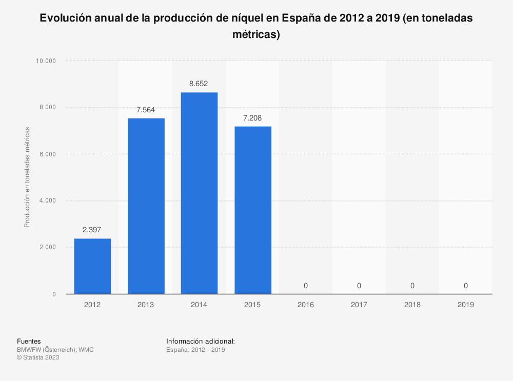 Estadística: Evolución anual de la producción de níquel en España de 2012 a 2016 (en toneladas métricas) | Statista