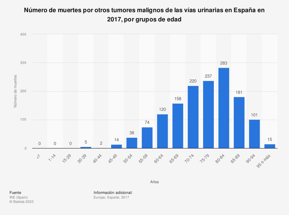 Estadística: Número de muertes por otros tumores malignos de las vías urinarias en España en 2017, por grupos de edad | Statista