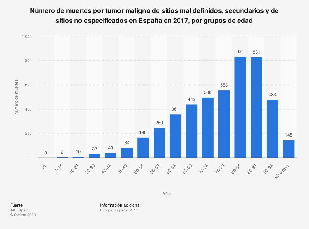 Estadística: Número de muertes por tumor maligno de sitios mal definidos, secundarios y de sitios no especificados en España en 2017, por grupos de edad | Statista