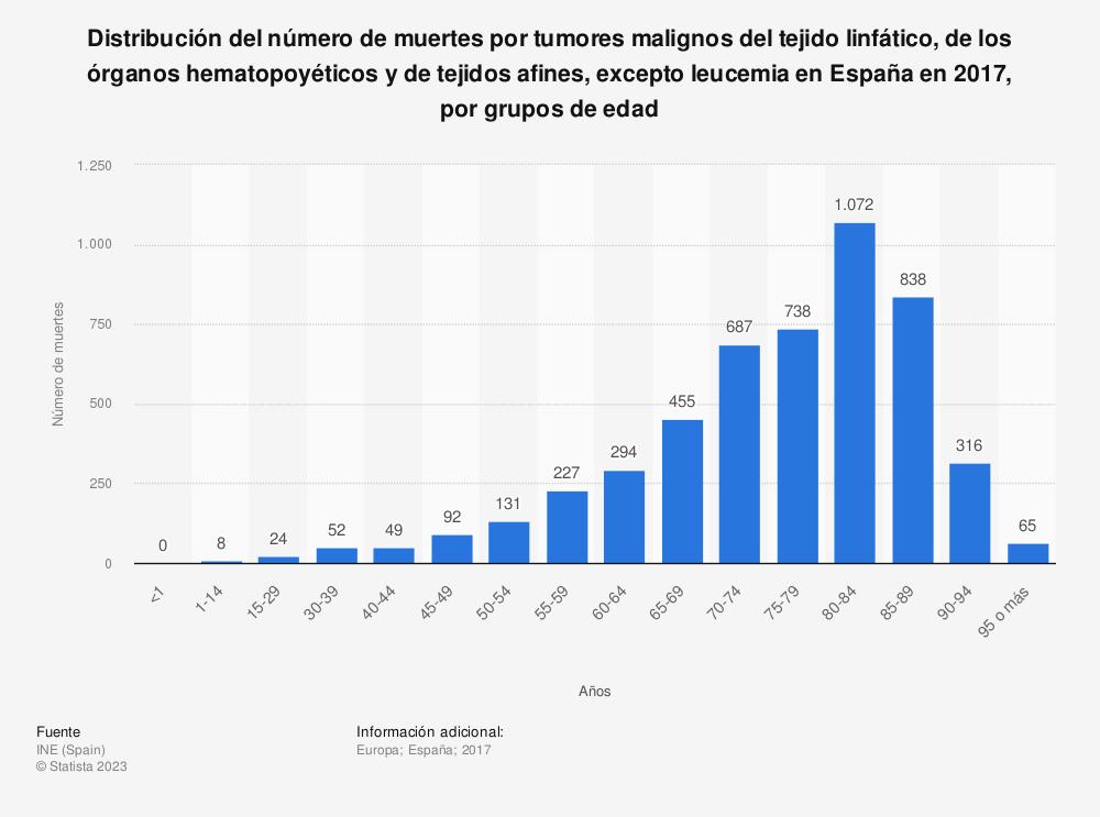 Estadística: Distribución del número de muertes por tumores malignos del tejido linfático, de los órganos hematopoyéticos y de tejidos afines, excepto leucemia en España en 2017, por grupos de edad | Statista