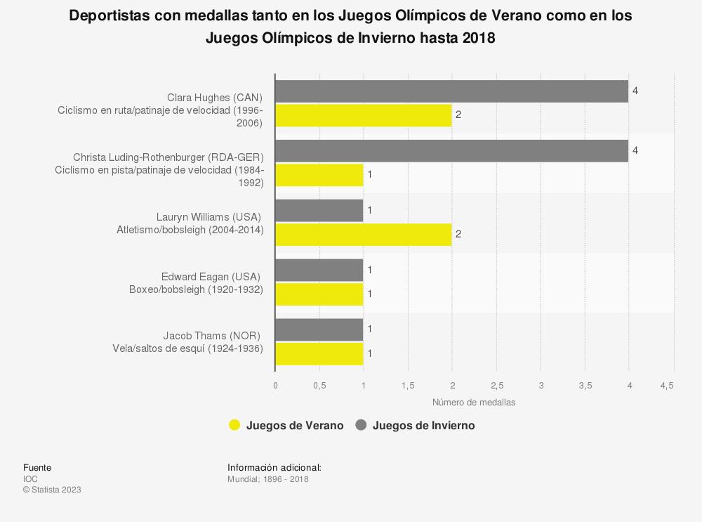 Estadística: Deportistas con medallas tanto en los Juegos Olímpicos de Verano como en los Juegos Olímpicos de Invierno hasta 2018 | Statista