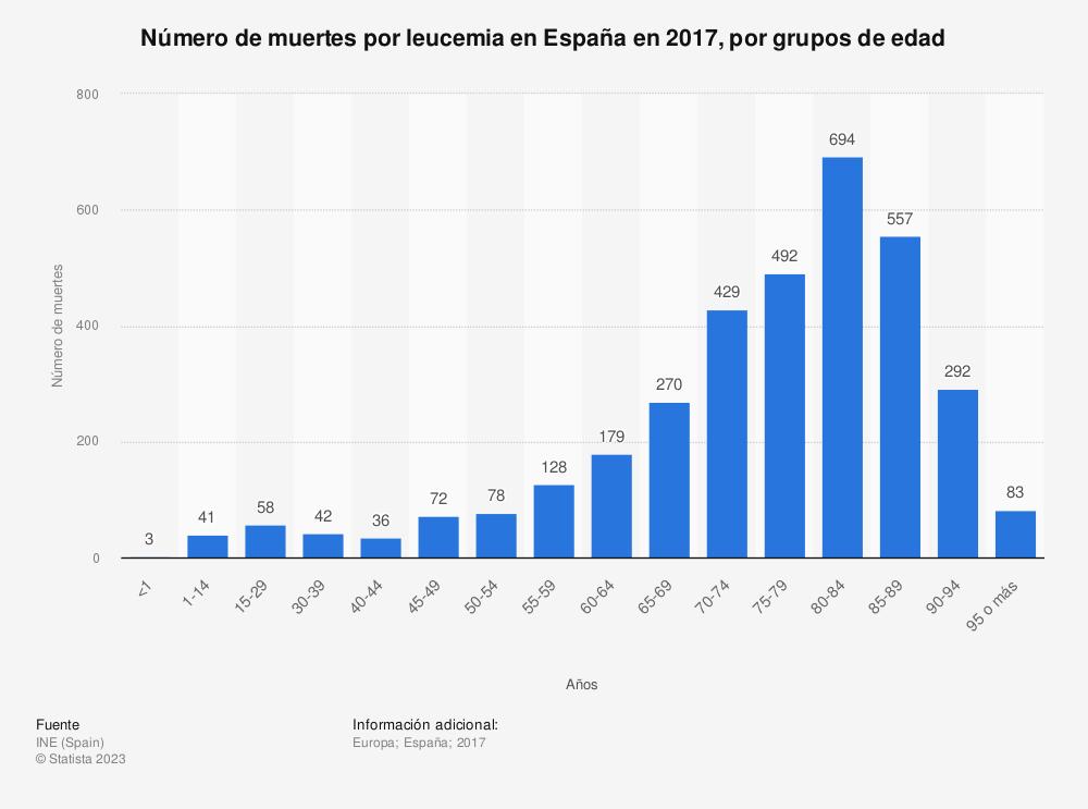 Estadística: Número de muertes por leucemia en España en 2017, por grupos de edad | Statista