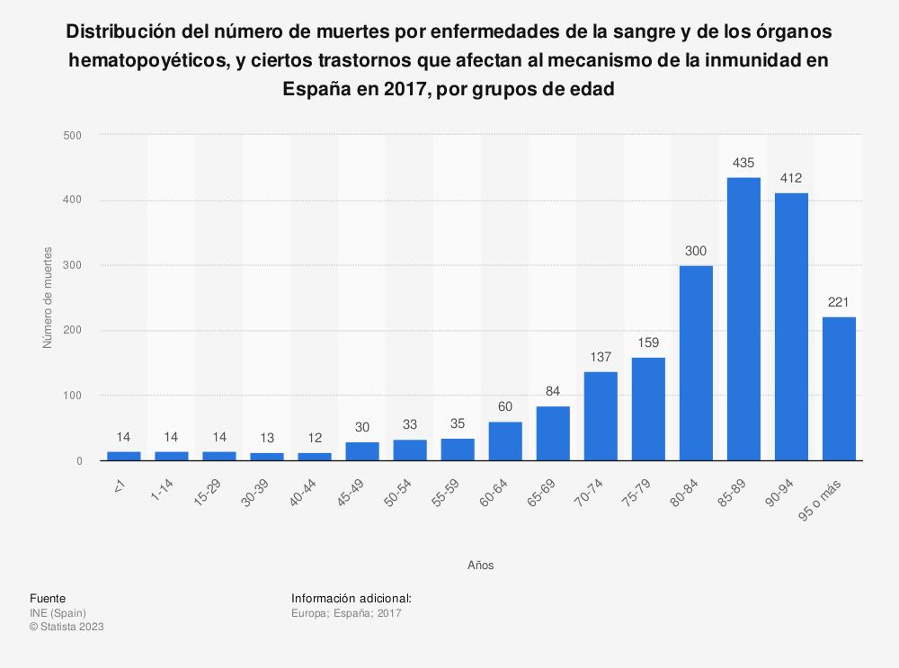 Estadística: Distribución del número de muertes por enfermedades de la sangre y de los órganos hematopoyéticos, y ciertos trastornos que afectan al mecanismo de la inmunidad en España en 2017, por grupos de edad | Statista
