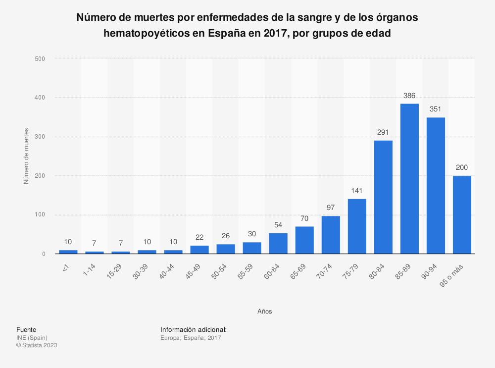 Estadística: Número de muertes por enfermedades de la sangre y de los órganos hematopoyéticos en España en 2017, por grupos de edad | Statista