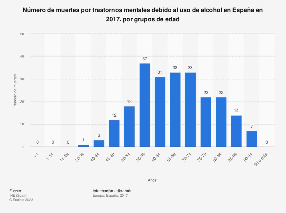 Estadística: Número de muertes por trastornos mentales debido al uso de alcohol en España en 2017, por grupos de edad | Statista