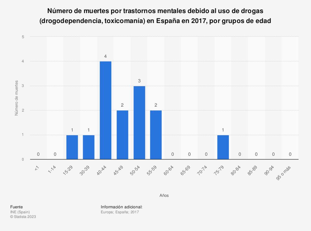 Estadística: Número de muertes por trastornos mentales debido al uso de drogas (drogodependencia, toxicomanía) en España en 2017, por grupos de edad | Statista
