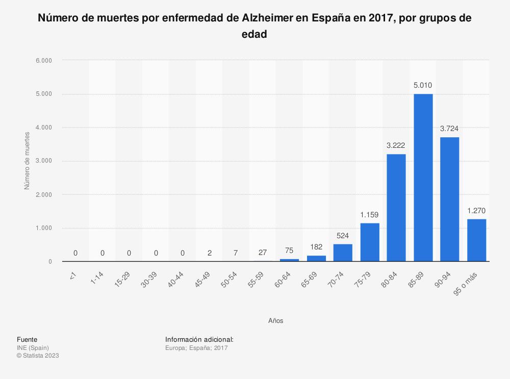 Estadística: Número de muertes por enfermedad de Alzheimer en España en 2017, por grupos de edad | Statista