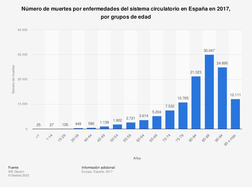 Estadística: Número de muertes por enfermedades del sistema circulatorio en España en 2017, por grupos de edad | Statista