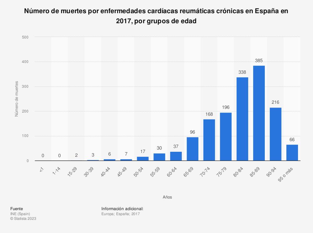Estadística: Número de muertes por enfermedades cardíacas reumáticas crónicas en España en 2017, por grupos de edad | Statista