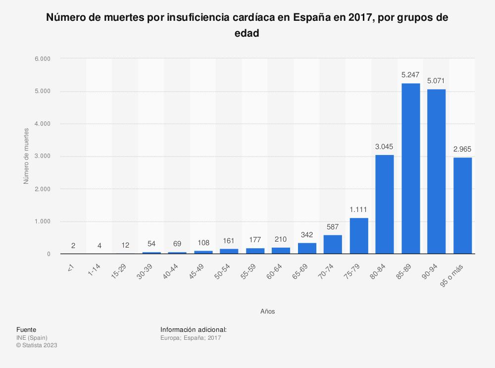 Estadística: Número de muertes por insuficiencia cardíaca en España en 2017, por grupos de edad | Statista
