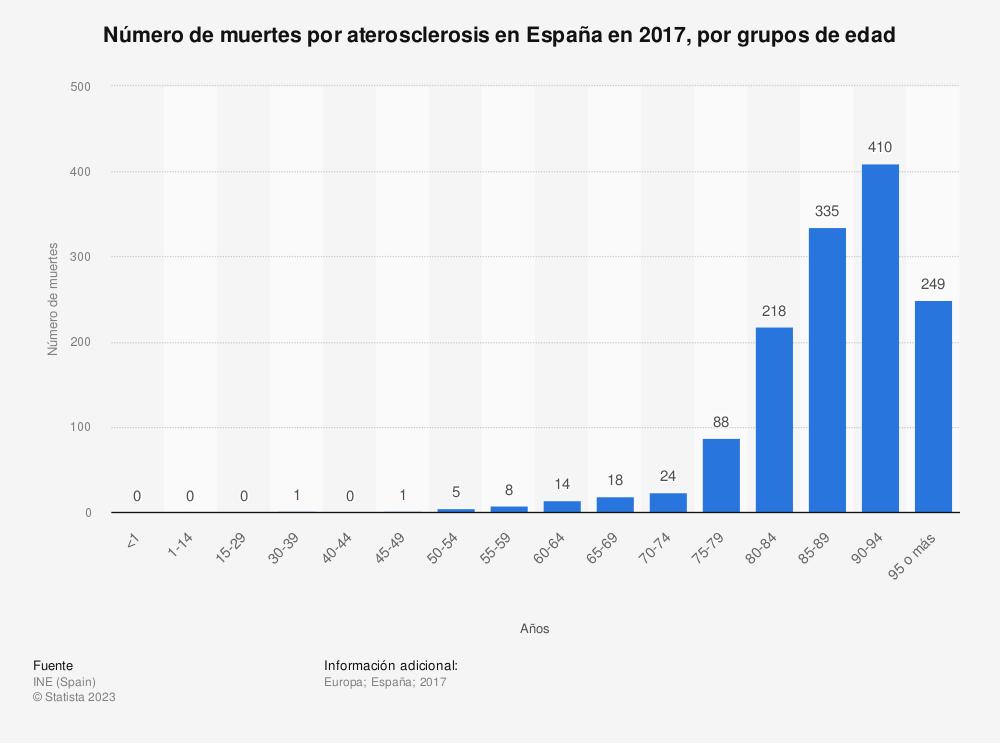 Estadística: Número de muertes por aterosclerosis en España en 2017, por grupos de edad | Statista