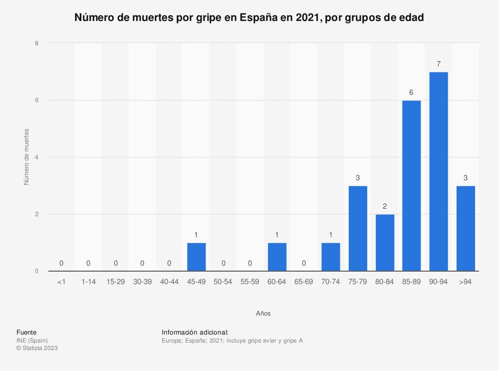 Estadística: Número de muertes por gripe en España en 2017, por grupos de edad | Statista