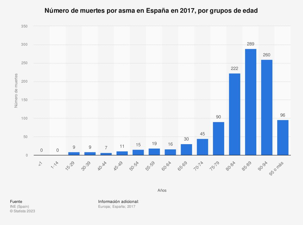Estadística: Número de muertes por asma en España en 2017, por grupos de edad   Statista