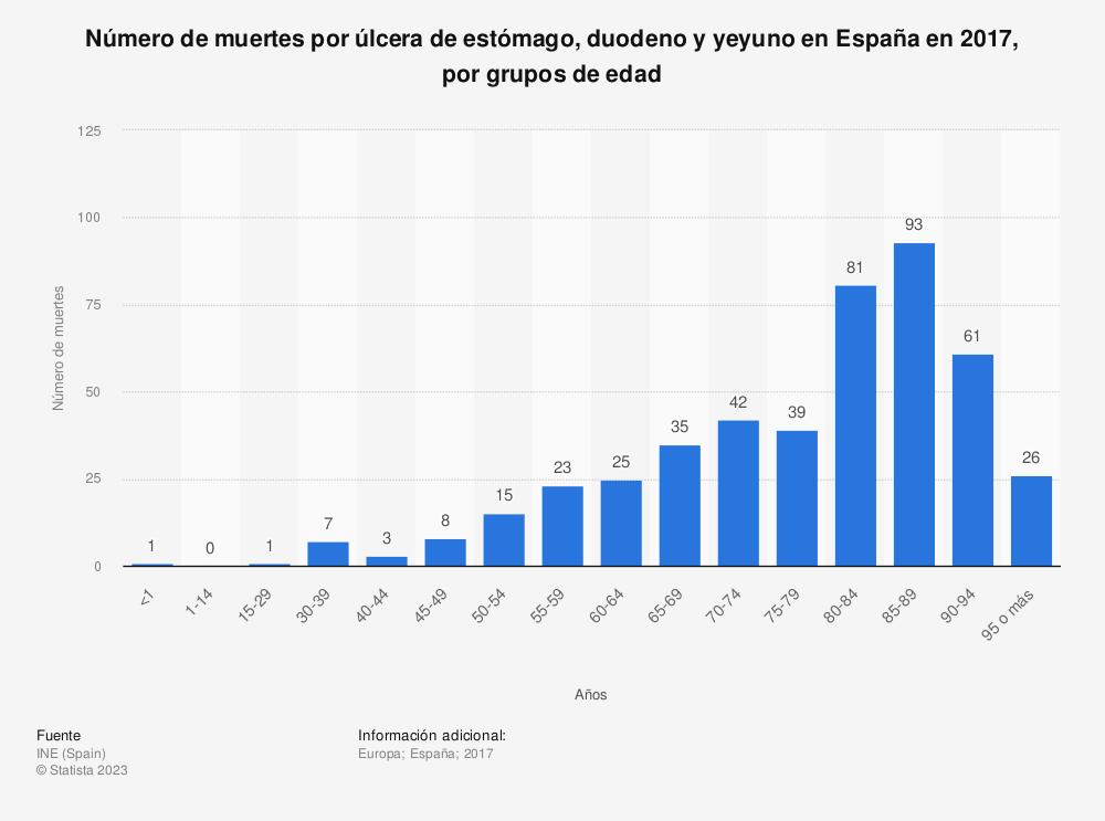 Estadística: Número de muertes por úlcera de estómago, duodeno y yeyuno en España en 2017, por grupos de edad | Statista