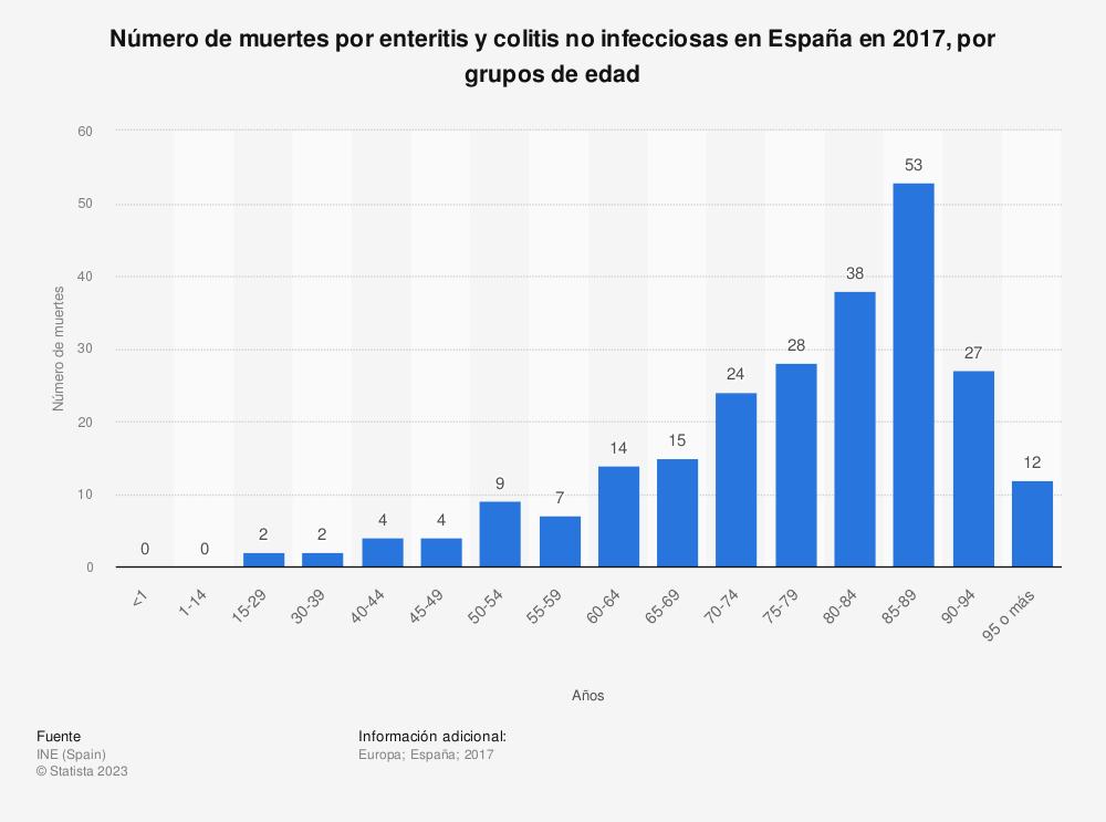 Estadística: Número de muertes por enteritis y colitis no infecciosas en España en 2017, por grupos de edad | Statista