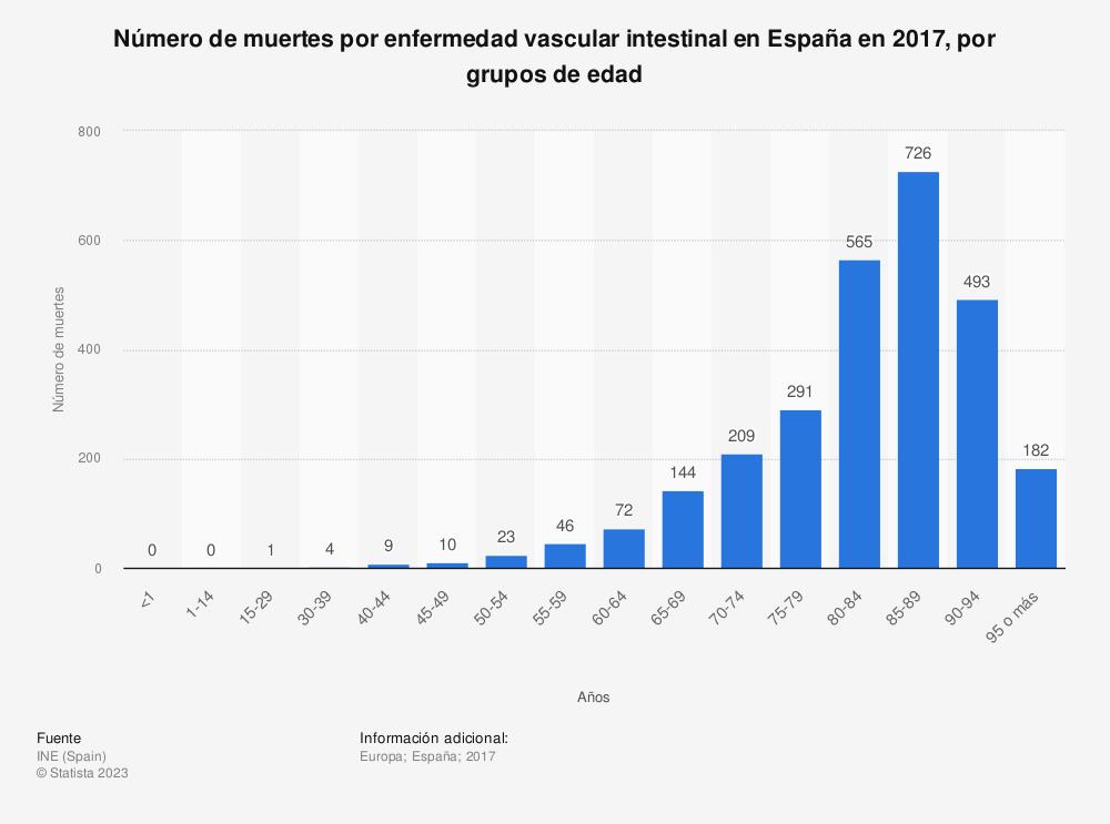 Estadística: Número de muertes por enfermedad vascular intestinal en España en 2017, por grupos de edad | Statista