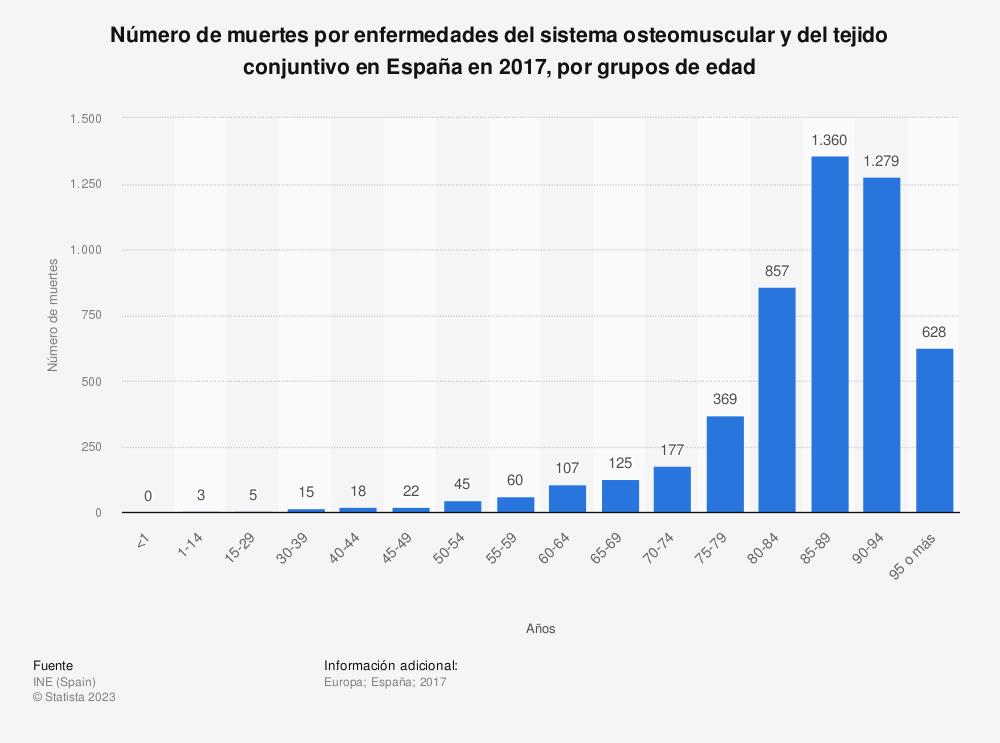 Estadística: Número de muertes por enfermedades del sistema osteomuscular y del tejido conjuntivo en España en 2017, por grupos de edad | Statista