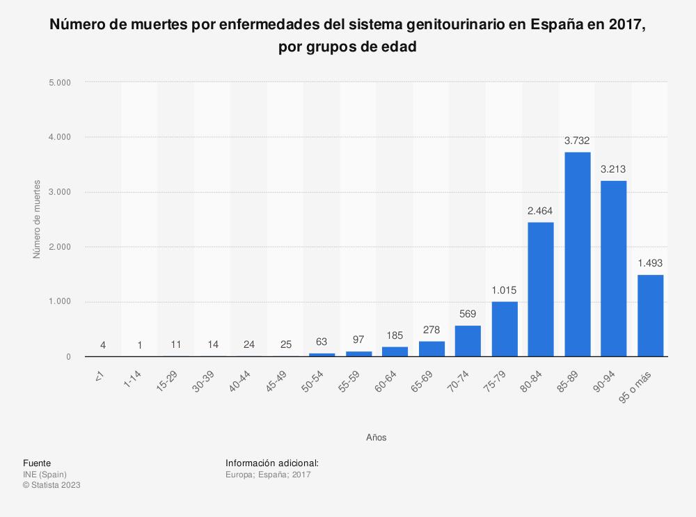 Estadística: Número de muertes por enfermedades del sistema genitourinario en España en 2017, por grupos de edad | Statista