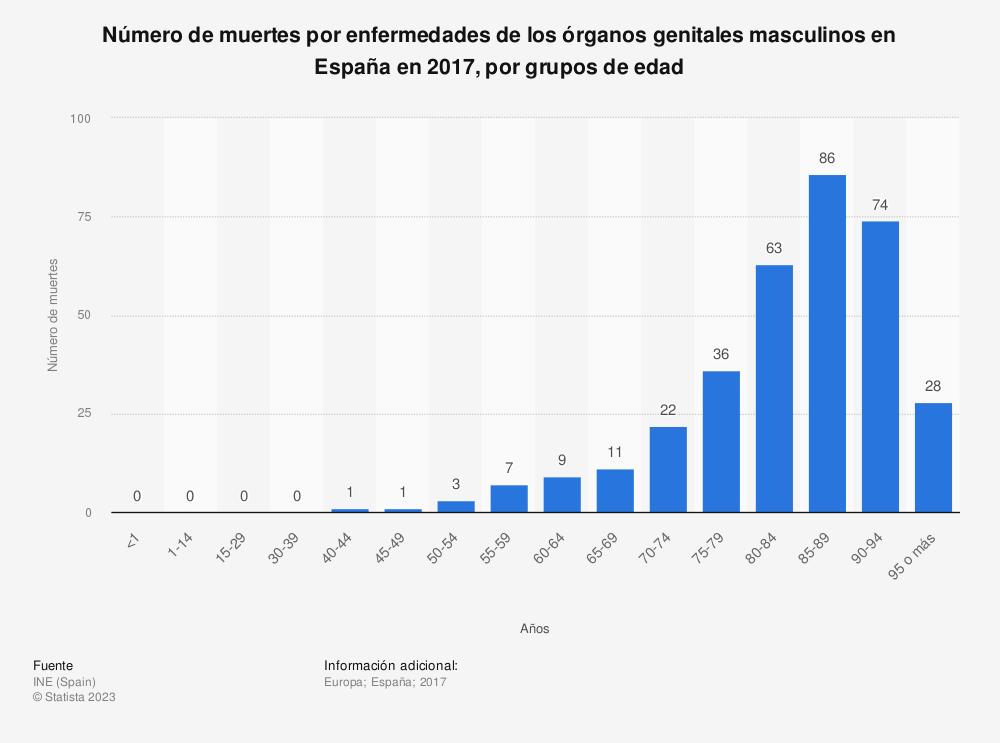 Estadística: Número de muertes por enfermedades de los órganos genitales masculinos en España en 2017, por grupos de edad | Statista