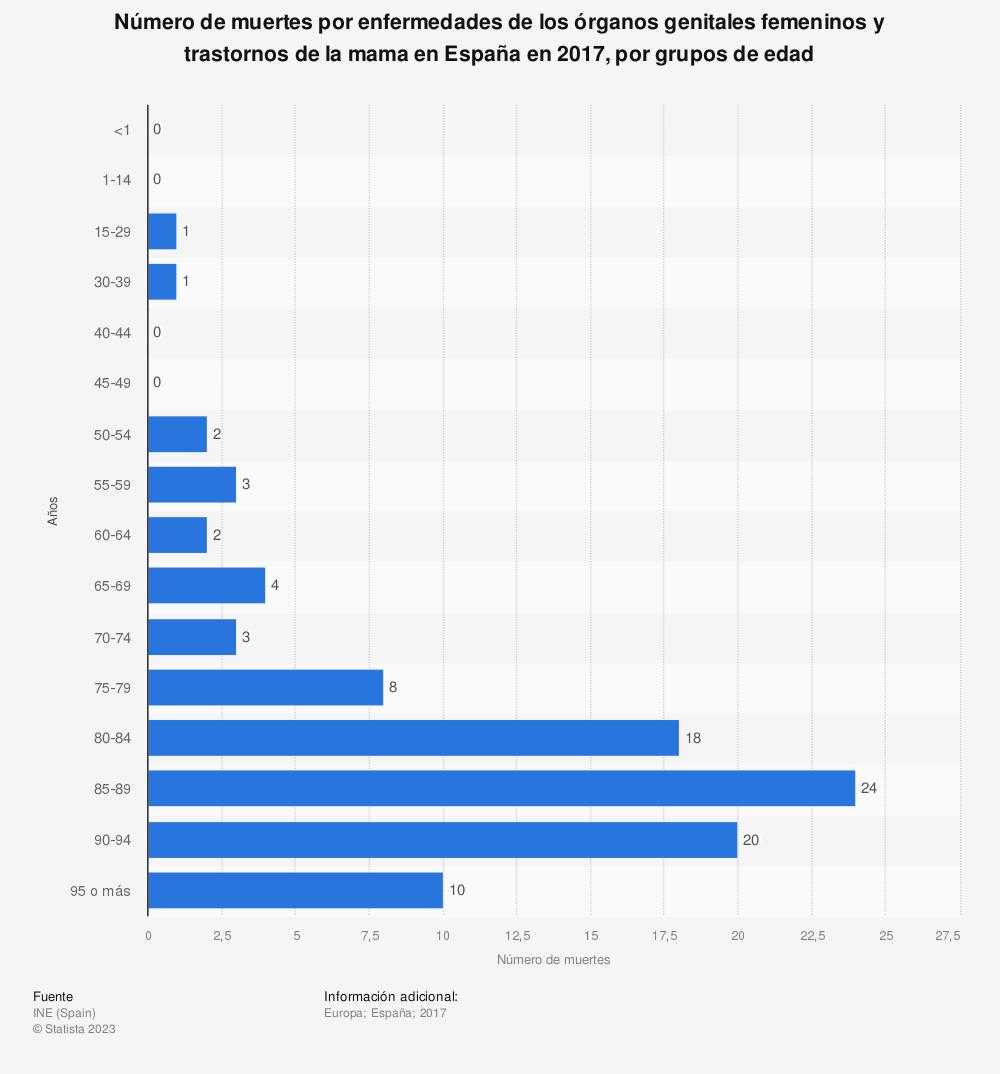 Estadística: Número de muertes por enfermedades de los órganos genitales femeninos y trastornos de la mama en España en 2017, por grupos de edad | Statista