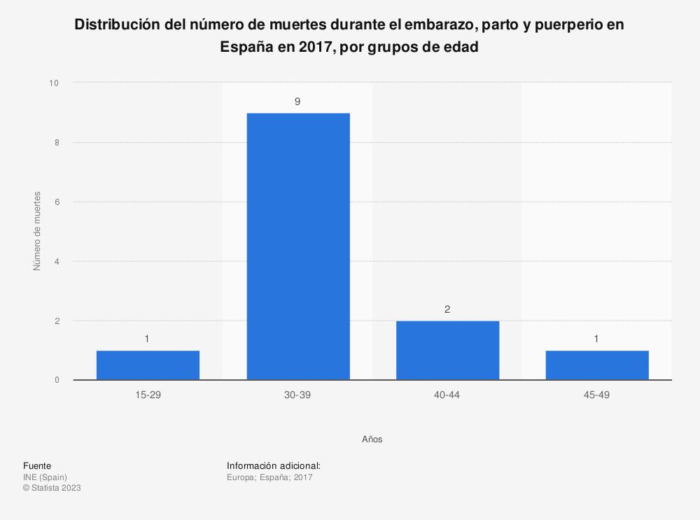 Estadística: Distribución del número de muertes durante el embarazo, parto y puerperio en España en 2017, por grupos de edad | Statista