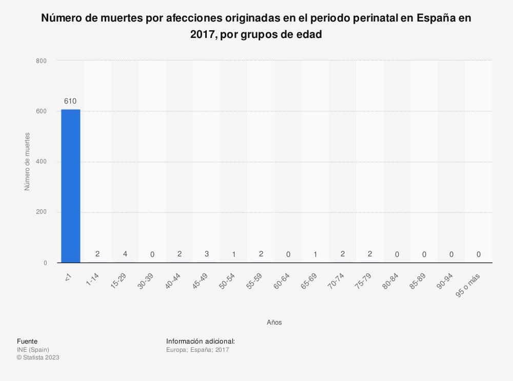 Estadística: Número de muertes por afecciones originadas en el periodo perinatal en España en 2017, por grupos de edad | Statista