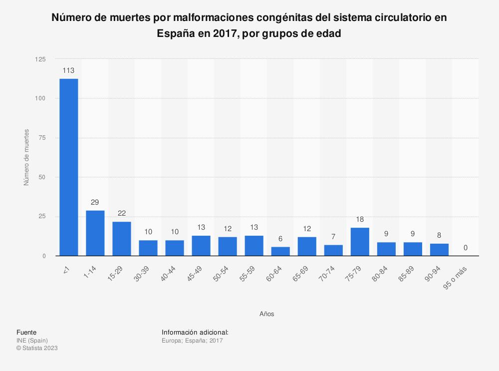 Estadística: Número de muertes por malformaciones congénitas del sistema circulatorio en España en 2017, por grupos de edad | Statista