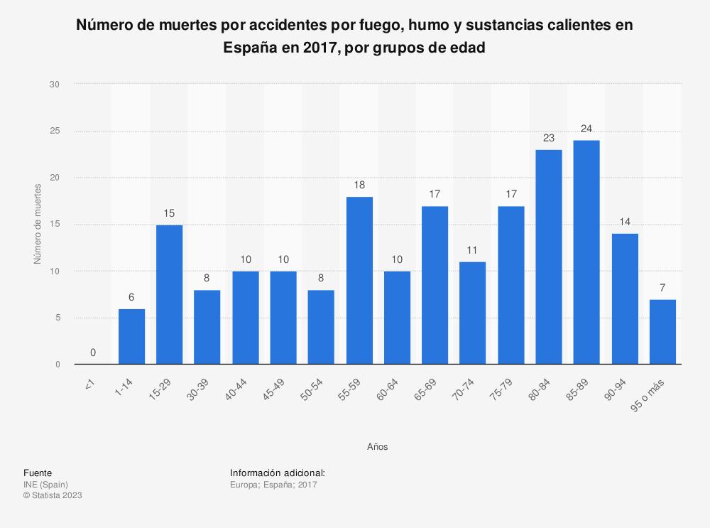 Estadística: Número de muertes por accidentes por fuego, humo y sustancias calientes en España en 2017, por grupos de edad | Statista
