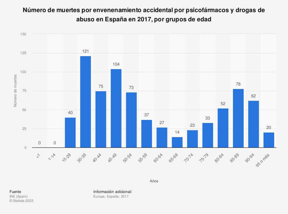 Estadística: Número de muertes por envenenamiento accidental por psicofármacos y drogas de abuso en España en 2017, por grupos de edad | Statista