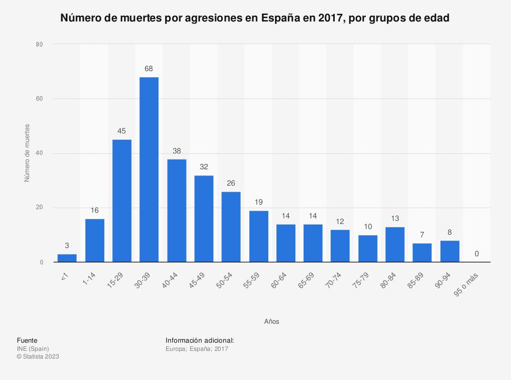 Estadística: Número de muertes por agresiones en España en 2017, por grupos de edad | Statista