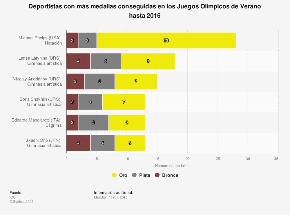Estadística: Deportistas con más medallas conseguidas en los Juegos Olímpicos de Verano hasta 2016 | Statista