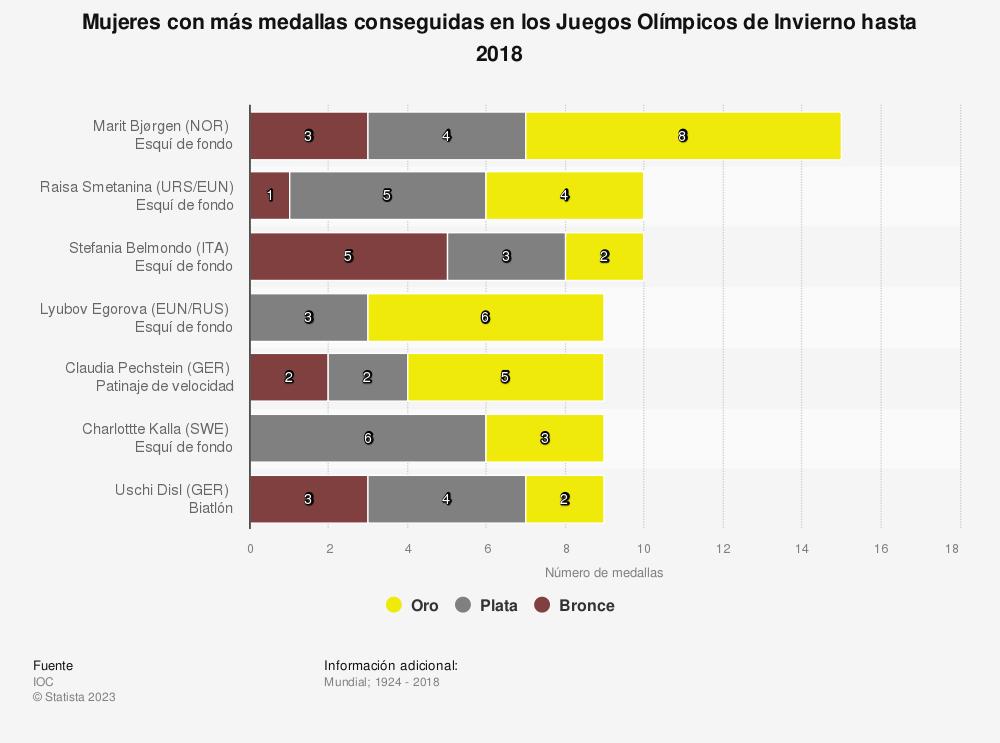 Estadística: Mujeres con más medallas conseguidas en los Juegos Olímpicos de Invierno hasta 2018 | Statista
