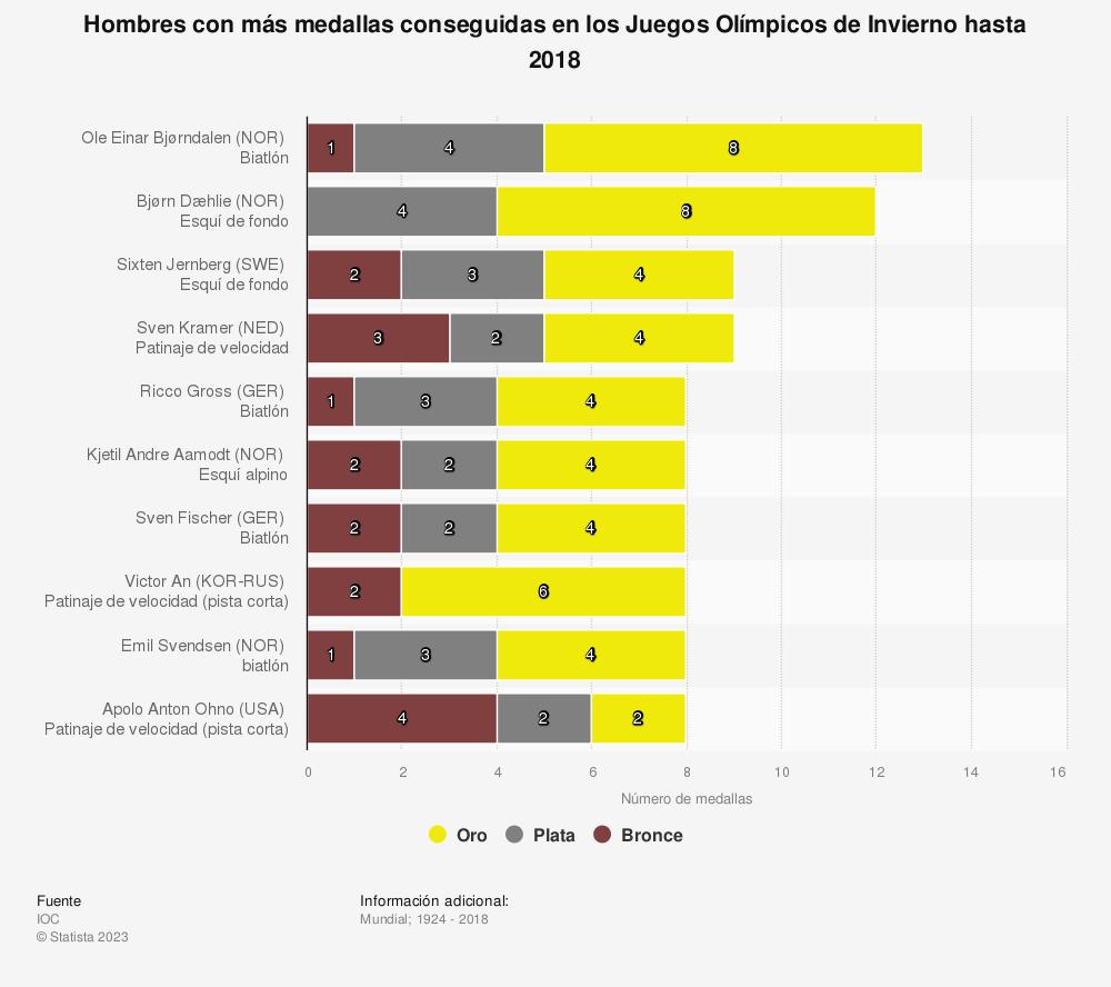 Estadística: Hombres con más medallas conseguidas en los Juegos Olímpicos de Invierno hasta 2018 | Statista