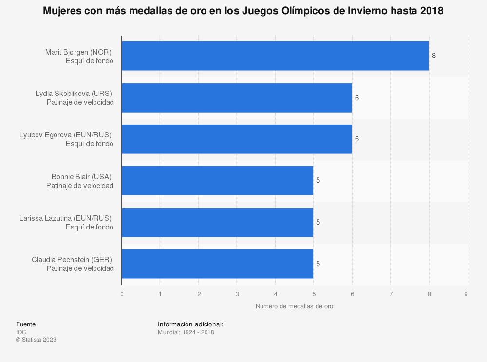 Estadística: Mujeres con más medallas de oro en los Juegos Olímpicos de Invierno hasta 2018 | Statista