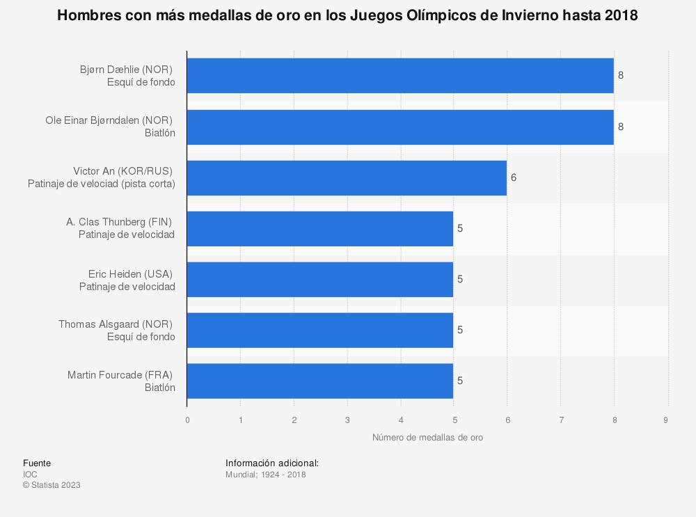 Estadística: Hombres con más medallas de oro en los Juegos Olímpicos de Invierno hasta 2018 | Statista