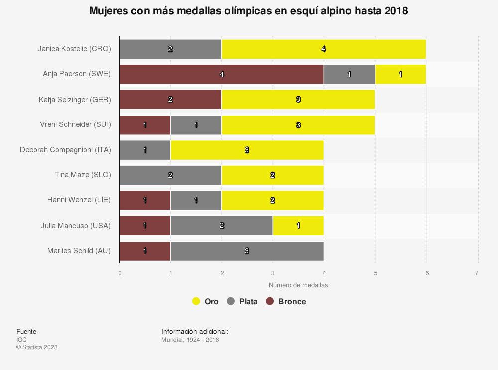 Estadística: Mujeres con más medallas olímpicas en esquí alpino hasta 2018 | Statista