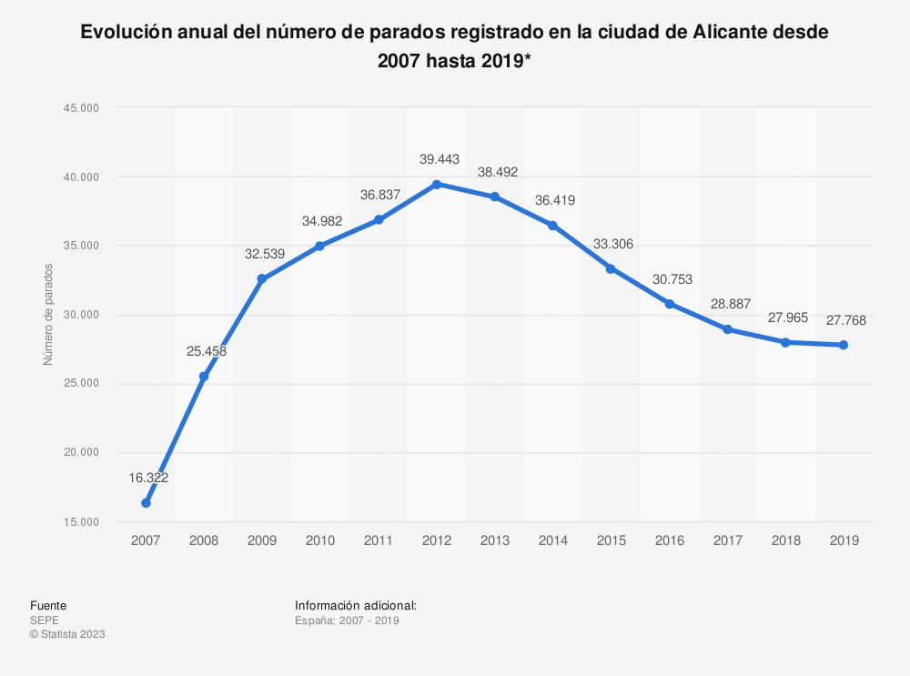 Estadística: Evolución anual del número de parados registrado en la ciudad de Alicante desde 2007 hasta 2019* | Statista