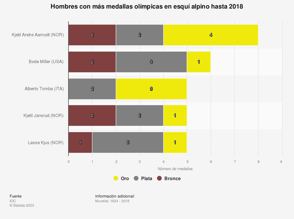 Estadística: Hombres con más medallas olímpicas en esquí alpino hasta 2018 | Statista