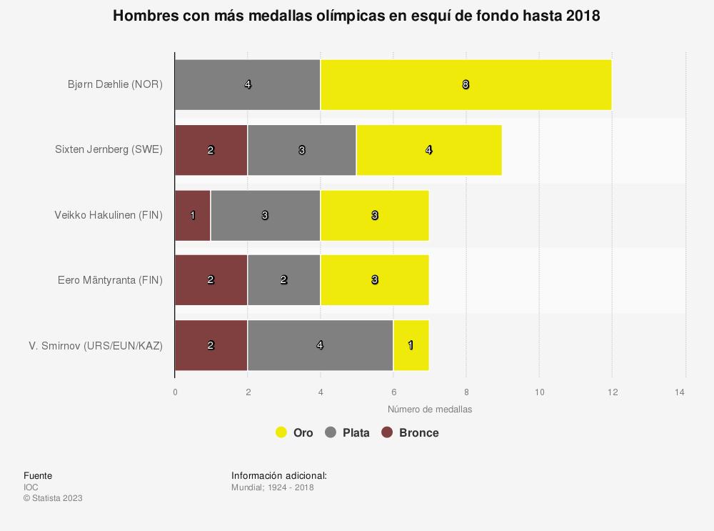 Estadística: Hombres con más medallas olímpicas en esquí de fondo hasta 2018 | Statista