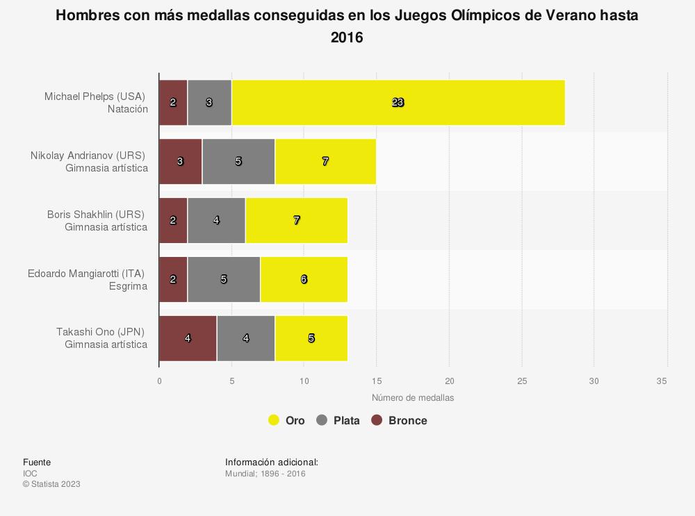 Estadística: Hombres con más medallas conseguidas en los Juegos Olímpicos de Verano hasta 2016 | Statista