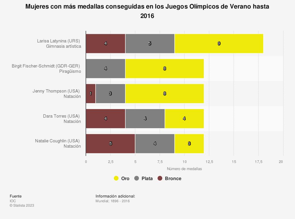 Estadística: Mujeres con más medallas conseguidas en los Juegos Olímpicos de Verano hasta 2016 | Statista