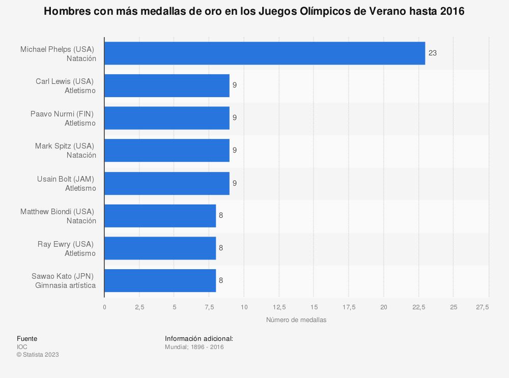 Estadística: Hombres con más medallas de oro en los Juegos Olímpicos de Verano hasta 2016 | Statista