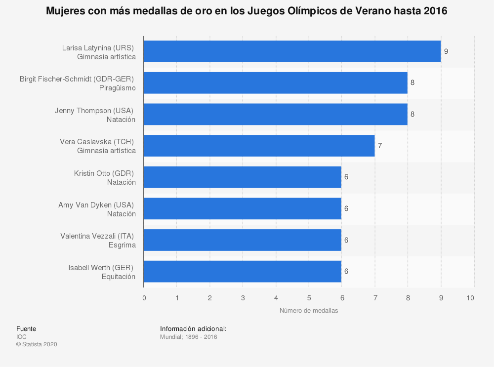 Estadística: Mujeres con más medallas de oro en los Juegos Olímpicos de Verano hasta 2016 | Statista