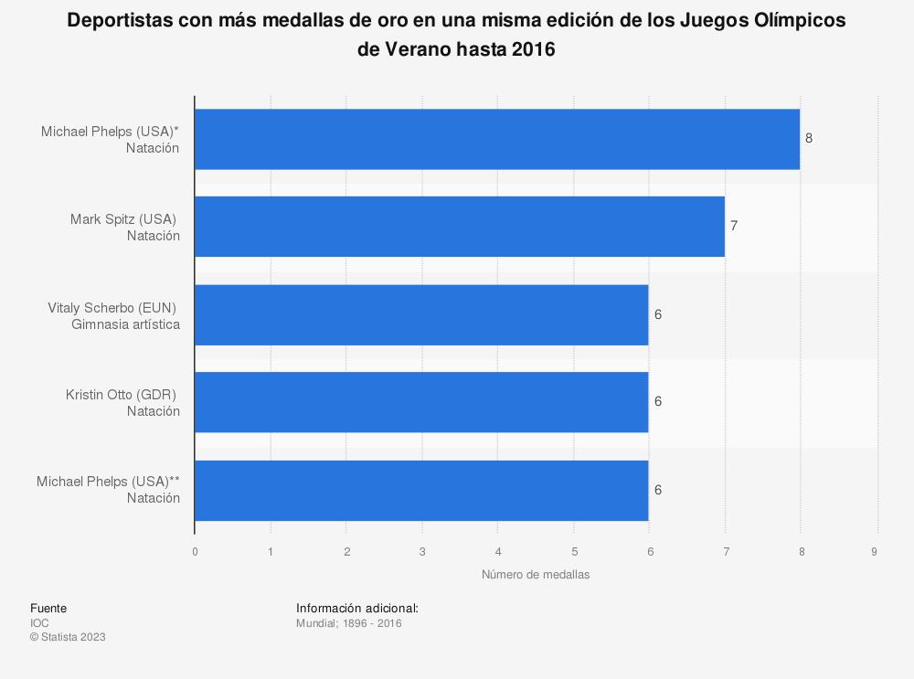 Estadística: Deportistas con más medallas de oro en una misma edición de los Juegos Olímpicos de Verano hasta 2016 | Statista