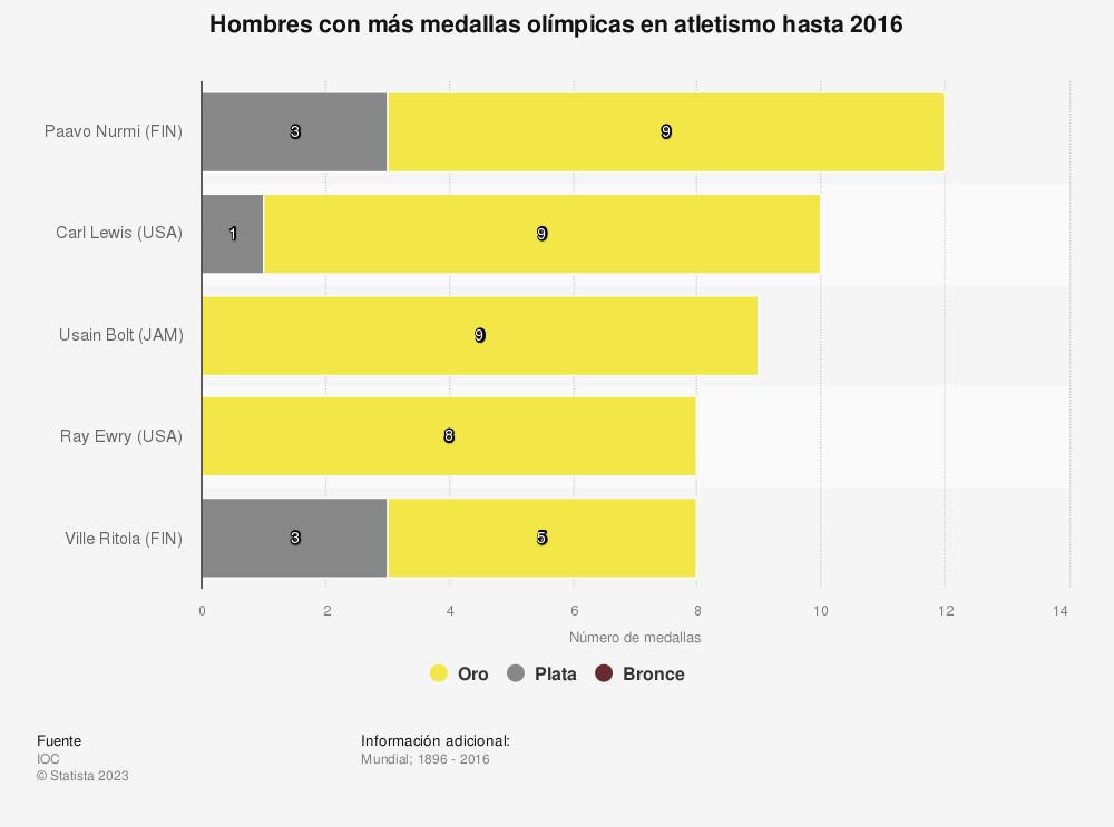 Estadística: Hombres con más medallas olímpicas en atletismo hasta 2016 | Statista