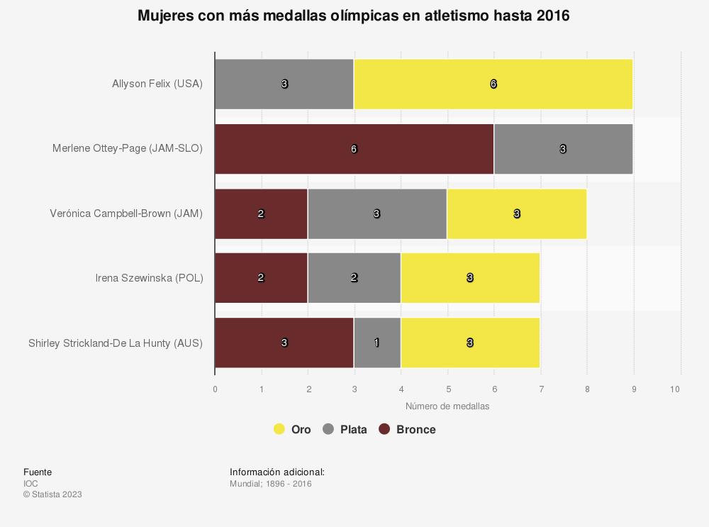 Estadística: Mujeres con más medallas olímpicas en atletismo hasta 2016 | Statista