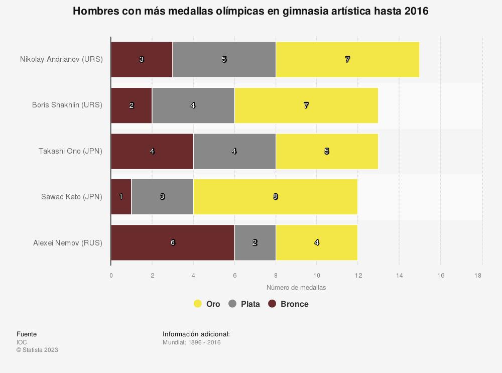 Estadística: Hombres con más medallas olímpicas en gimnasia artística hasta 2016 | Statista