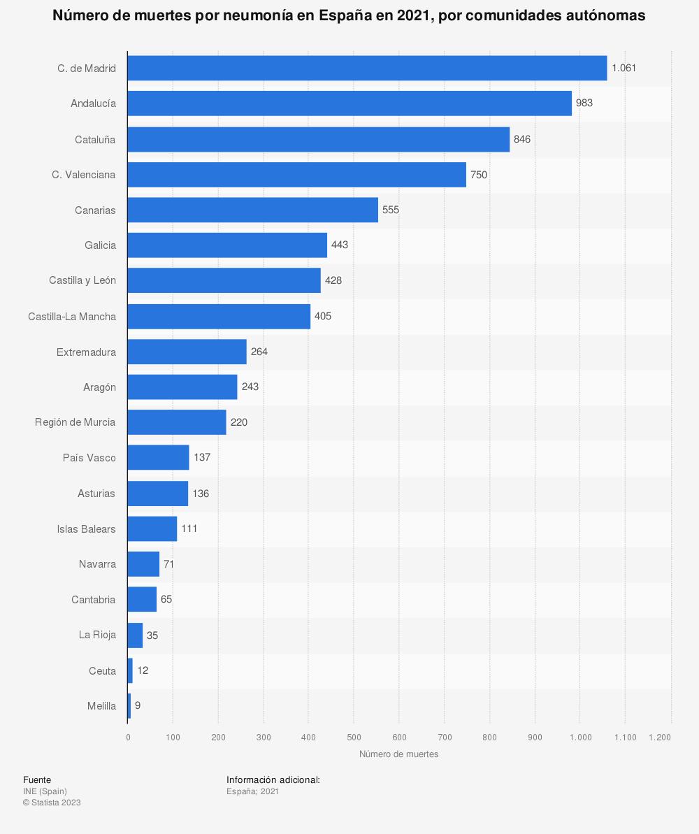 Estadística: Número de muertes por neumonía en España en 2017, por comunidades autónomas   Statista